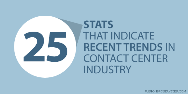 Recent Trends In Contact Center Industry